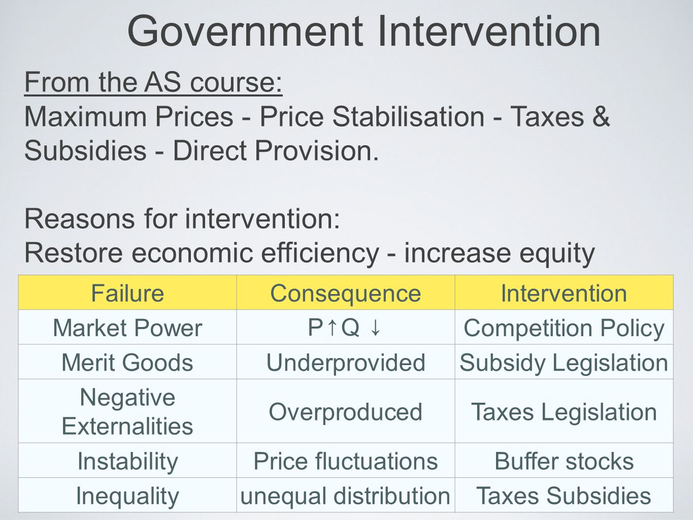 Government Intervention From the AS course: Maximum Prices - Price Stabilisation - Taxes & Subsidies - Direct Provision. Reasons for intervention: Res