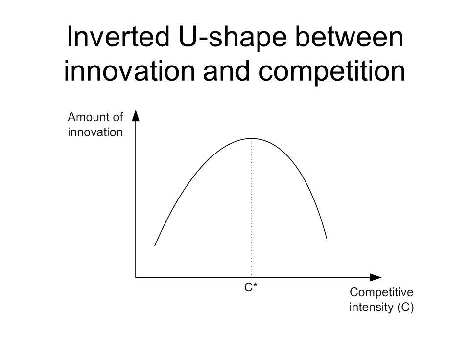 Inverted U-shape between innovation and competition