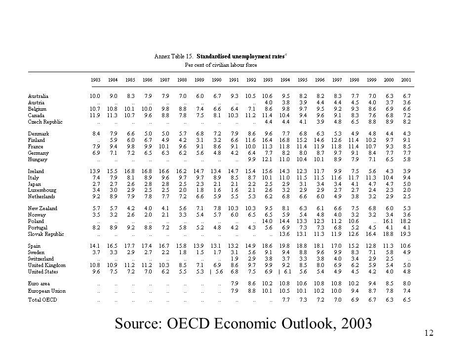 12 Source: OECD Economic Outlook, 2003