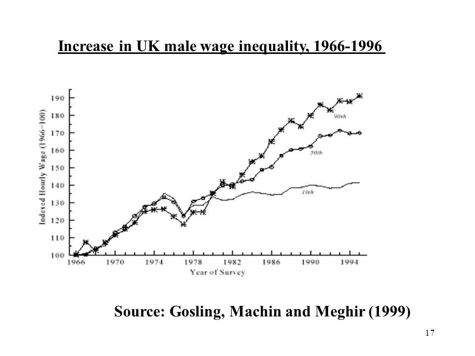 17 Increase in UK male wage inequality, 1966-1996 Source: Gosling, Machin and Meghir (1999)
