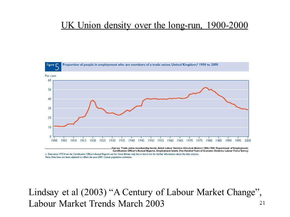 21 Lindsay et al (2003) A Century of Labour Market Change, Labour Market Trends March 2003 UK Union density over the long-run, 1900-2000