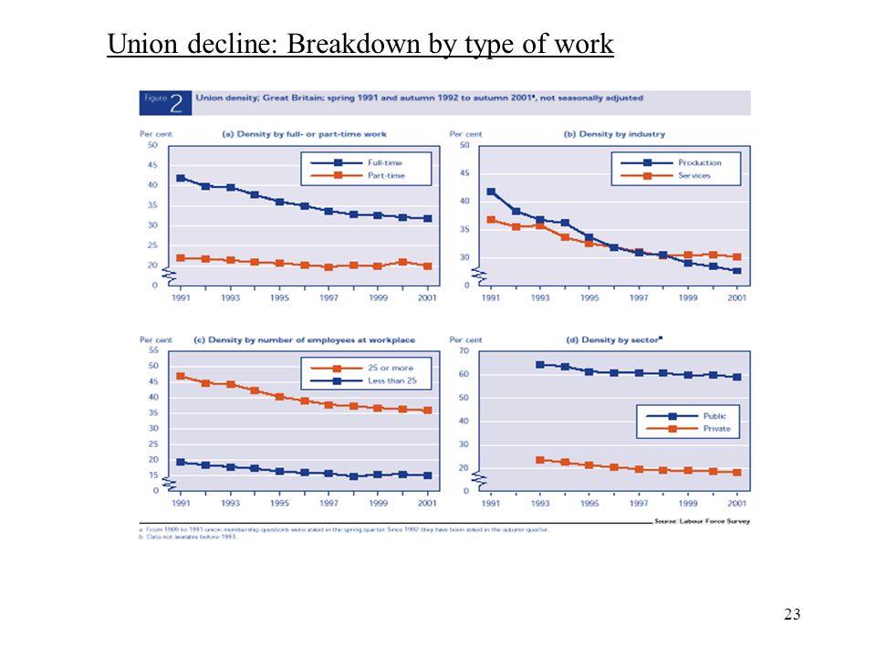 23 Union decline: Breakdown by type of work