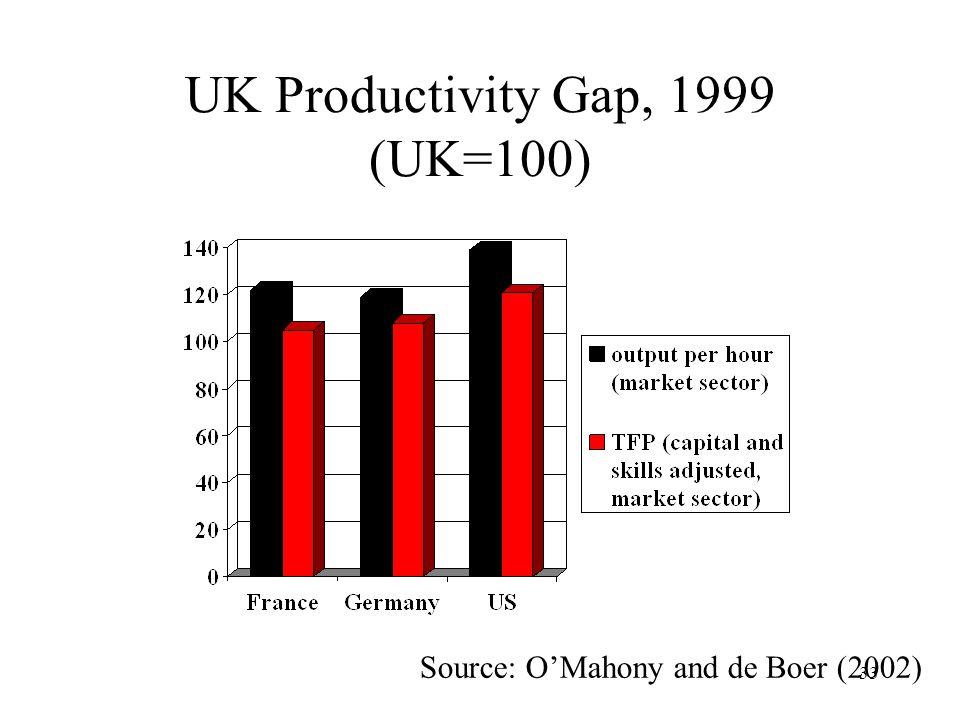 33 UK Productivity Gap, 1999 (UK=100) Source: OMahony and de Boer (2002)