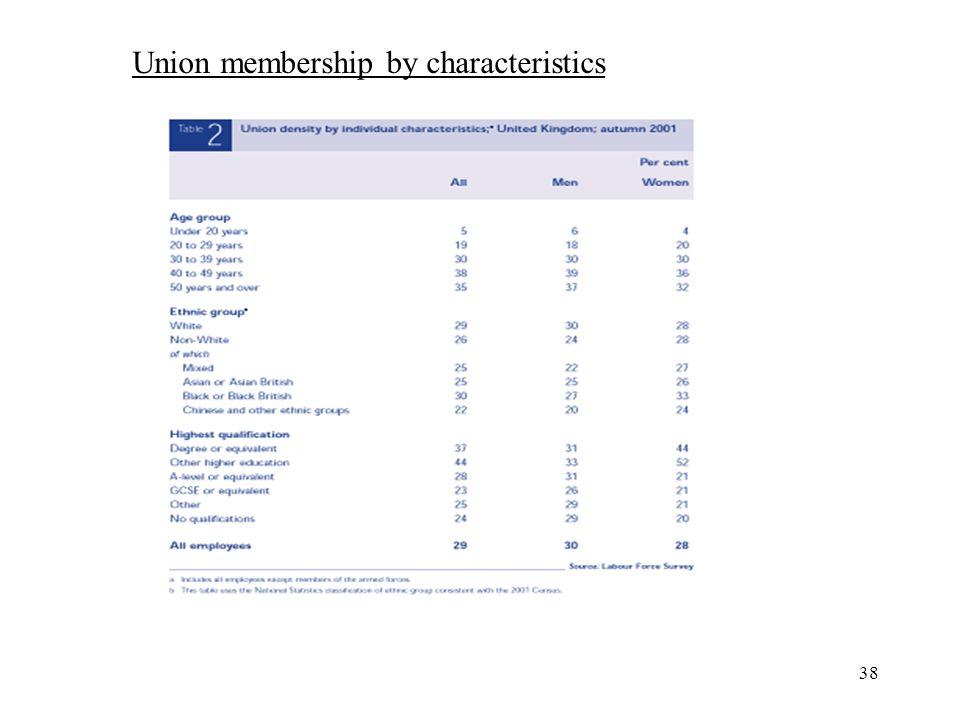 38 Union membership by characteristics