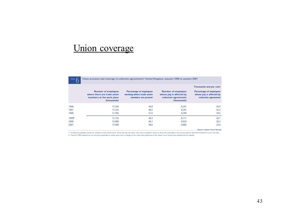 43 Union coverage