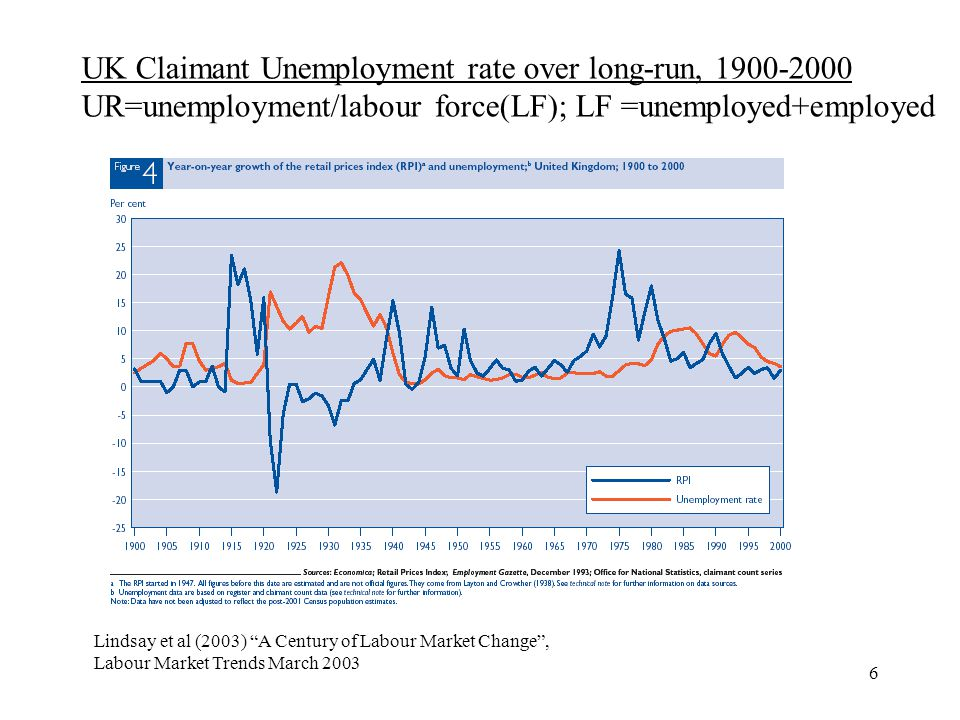 6 Lindsay et al (2003) A Century of Labour Market Change, Labour Market Trends March 2003 UK Claimant Unemployment rate over long-run, 1900-2000 UR=unemployment/labour force(LF); LF =unemployed+employed
