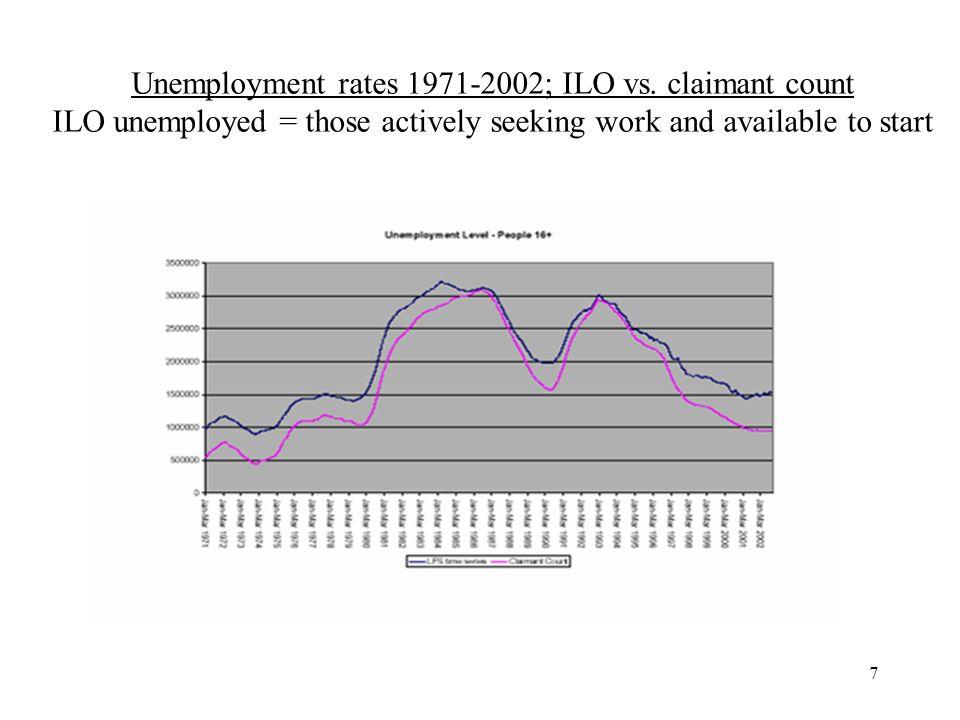 7 Unemployment rates 1971-2002; ILO vs.