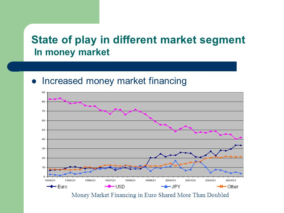 State of play in different market segment In money market Increased money market financing Money Market Financing in Euro Shared More Than Doubled