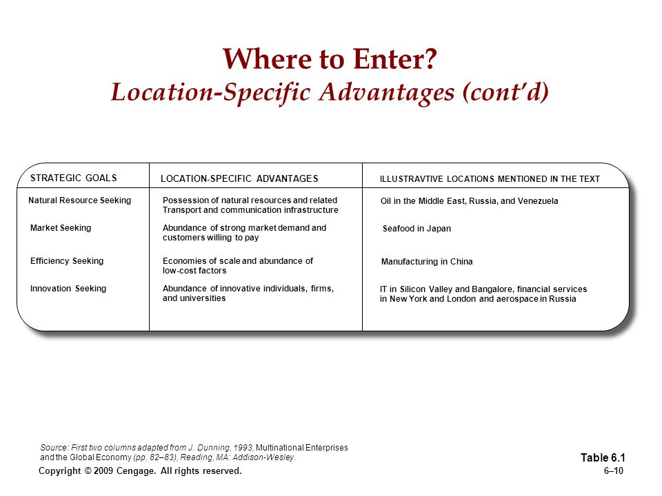Copyright © 2009 Cengage. All rights reserved.6–10 Where to Enter? Location-Specific Advantages (contd) Table 6.1 Source: First two columns adapted fr