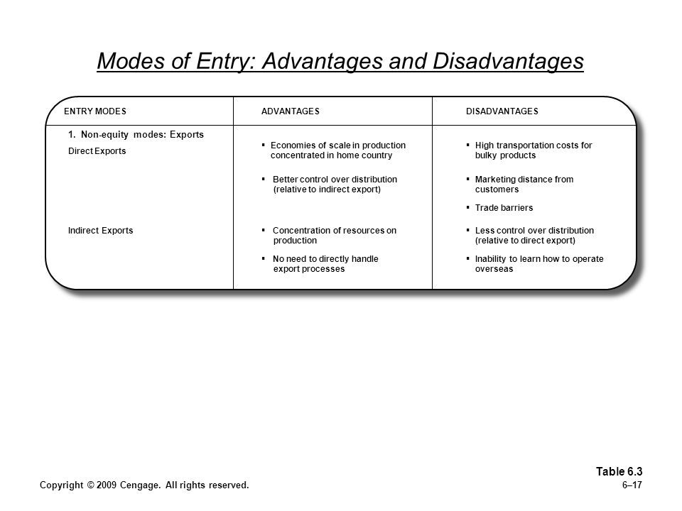 Copyright © 2009 Cengage. All rights reserved.6–17 Modes of Entry: Advantages and Disadvantages Table 6.3 ENTRY MODESADVANTAGESDISADVANTAGES High tran