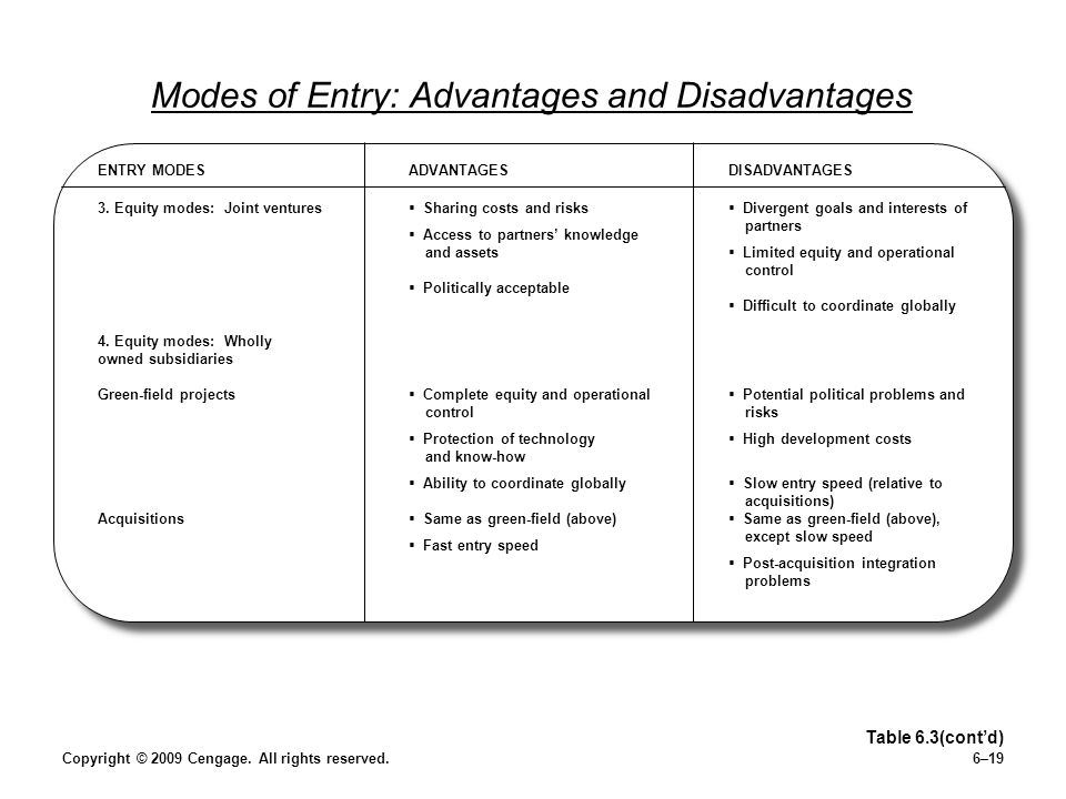Copyright © 2009 Cengage. All rights reserved.6–19 Modes of Entry: Advantages and Disadvantages Table 6.3(contd) ENTRY MODESADVANTAGESDISADVANTAGES 3.
