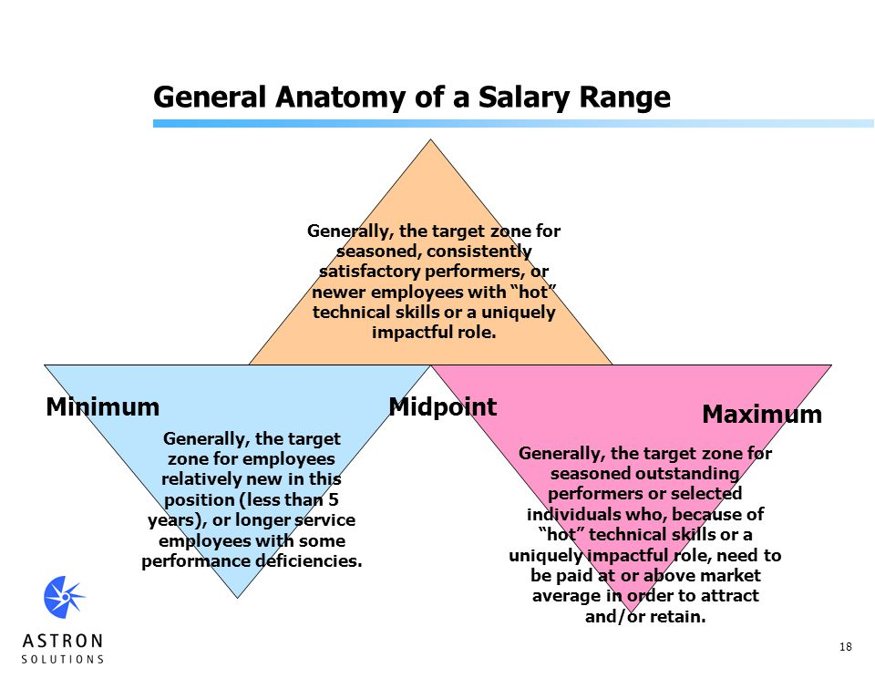 18 General Anatomy of a Salary Range Generally, the target zone for seasoned, consistently satisfactory performers, or newer employees with hot technical skills or a uniquely impactful role.