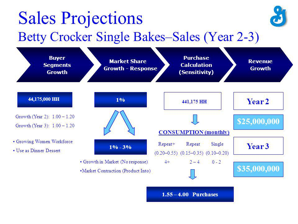 Sales Projections Betty Crocker Single Bakes–Sales (Year 2-3) Buyer Segments Growth Purchase Calculation (Sensitivity) Market Share Growth - Response Revenue Growth 44,175,000 HH 1% CONSUMPTION (monthly) Repeat+ Repeat Single (0.20–0.55) (0.15–0.35) (0.10–0.20) 4+ 2 – 4 0 - 2 1.55 – 4.00 Purchases Growth (Year 2): 1.00 – 1.20 Growth (Year 3): 1.00 – 1.20 Growing Women Workforce Use as Dinner Dessert 1% - 3% Growth in Market (No response) Market Contraction (Product Into) 441,175 HH Year 2 Year 3 $25,000,000 $35,000,000