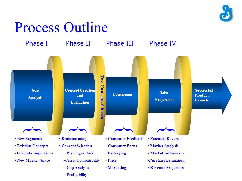 Process Outline Phase I Phase II Phase IIIPhase IV Potential Buyers Market Analysis Market Influencers Purchase Estimation Revenue Projection } Concep