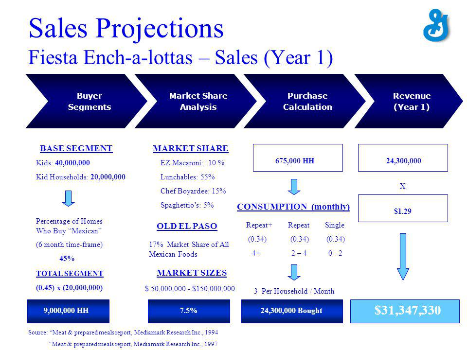 Sales Projections Fiesta Ench-a-lottas – Sales (Year 1) Buyer Segments Purchase Calculation Market Share Analysis Revenue (Year 1) Kids: 40,000,000 Kid Households: 20,000,000 BASE SEGMENT Percentage of Homes Who Buy Mexican (6 month time-frame) 45% TOTAL SEGMENT (0.45) x (20,000,000) 9,000,000 HH MARKET SHARE EZ Macaroni: 10 % Lunchables: 55% Chef Boyardee: 15% Spaghettios: 5% OLD EL PASO 17% Market Share of All Mexican Foods MARKET SIZES $ 50,000,000 - $150,000,000 7.5% 675,000 HH CONSUMPTION (monthly) Repeat+ Repeat Single (0.34) (0.34) (0.34) 4+ 2 – 4 0 - 2 3 Per Household / Month 24,300,000 Bought 24,300,000 $1.29 X $31,347,330 Source: Meat & prepared meals report, Mediamark Research Inc., 1994 Meat & prepared meals report, Mediamark Research Inc., 1997