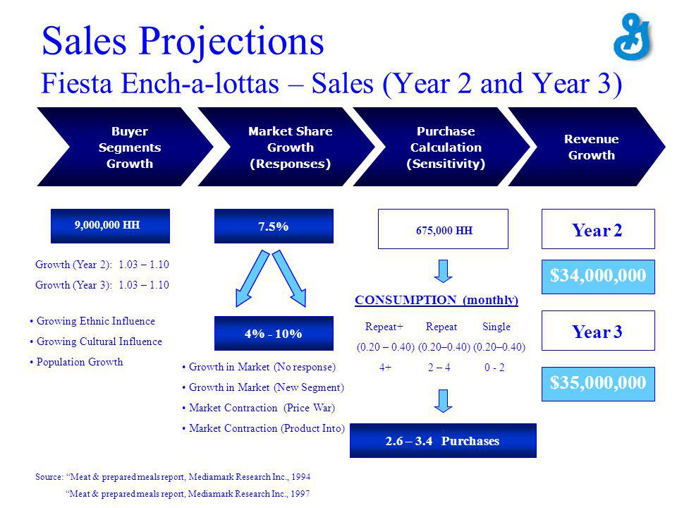 Sales Projections Fiesta Ench-a-lottas – Sales (Year 2 and Year 3) Buyer Segments Growth Purchase Calculation (Sensitivity) Market Share Growth (Responses) Revenue Growth 9,000,000 HH 7.5% CONSUMPTION (monthly) Repeat+ Repeat Single (0.20 – 0.40) (0.20–0.40) (0.20–0.40) 4+ 2 – 4 0 - 2 2.6 – 3.4 Purchases Growth (Year 2): 1.03 – 1.10 Growth (Year 3): 1.03 – 1.10 Growing Ethnic Influence Growing Cultural Influence Population Growth 4% - 10% Growth in Market (No response) Growth in Market (New Segment) Market Contraction (Price War) Market Contraction (Product Into) Source: Meat & prepared meals report, Mediamark Research Inc., 1994 Meat & prepared meals report, Mediamark Research Inc., 1997 Year 2 Year 3 $34,000,000 $35,000,000 675,000 HH