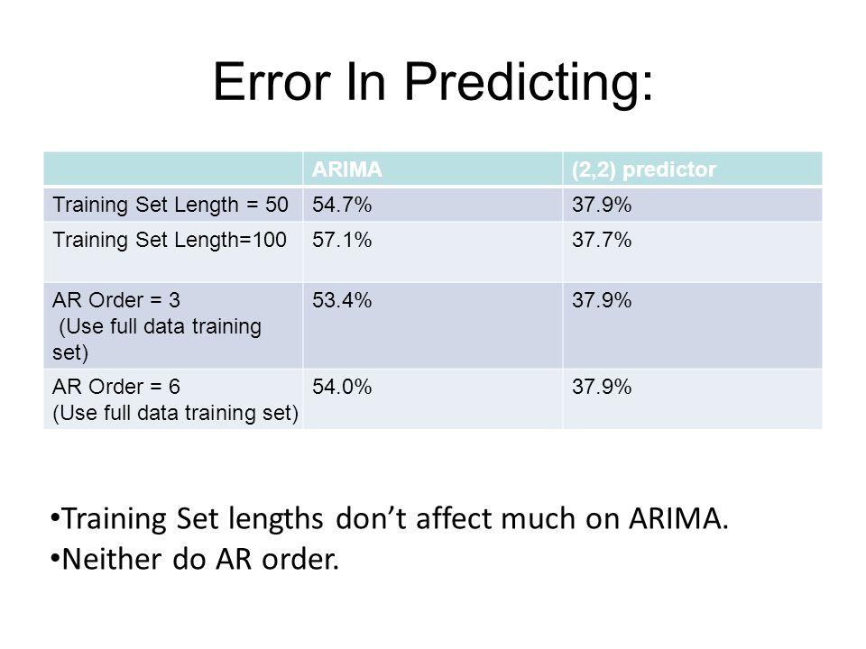 Error In Predicting: ARIMA(2,2) predictor Training Set Length = 5054.7%37.9% Training Set Length=10057.1%37.7% AR Order = 3 (Use full data training set) 53.4%37.9% AR Order = 6 (Use full data training set) 54.0%37.9% Training Set lengths dont affect much on ARIMA.