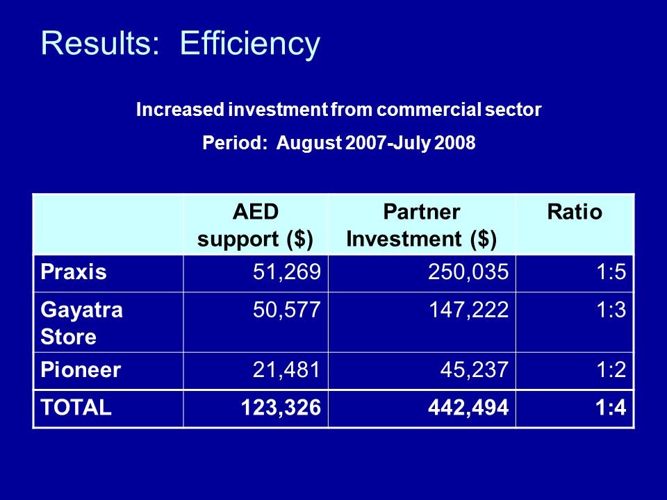 Results: Efficiency AED support ($) Partner Investment ($) Ratio Praxis51,269250,0351:5 Gayatra Store 50,577147,2221:3 Pioneer21,48145,2371:2 TOTAL123,326442,4941:4 Increased investment from commercial sector Period: August 2007-July 2008