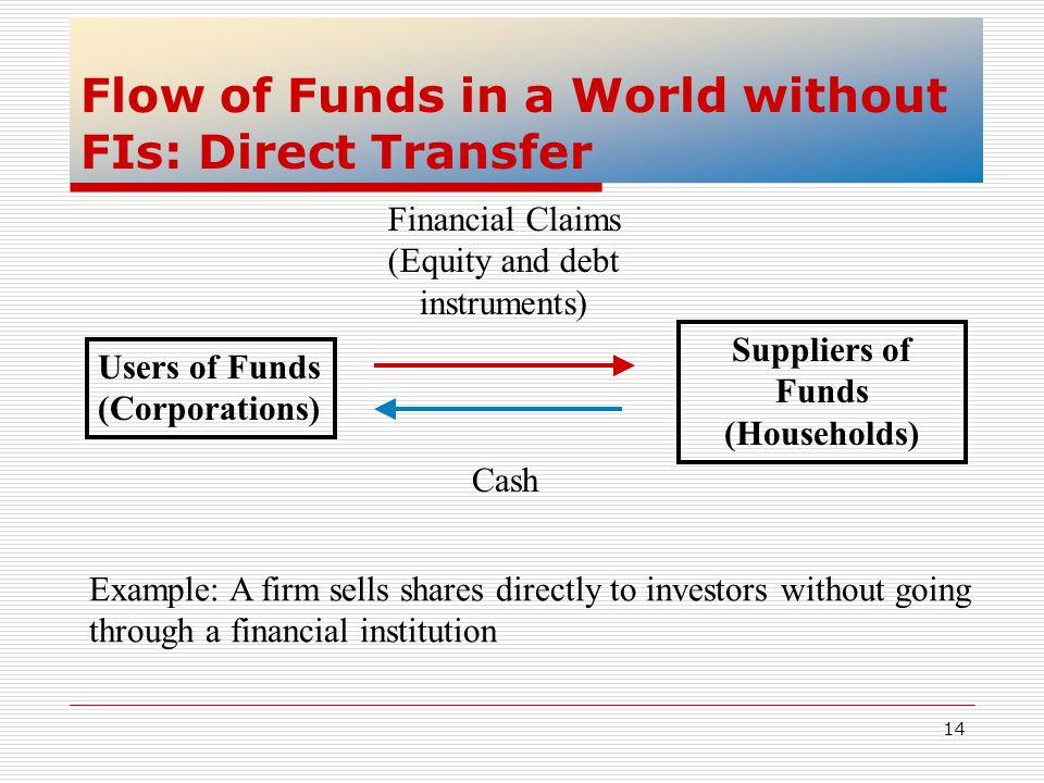 14 Flow of Funds in a World without FIs: Direct Transfer Users of Funds (Corporations) Suppliers of Funds (Households) Financial Claims (Equity and de