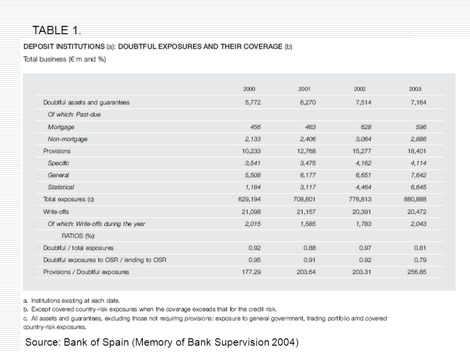 145 TABLE 1. Source: Bank of Spain (Memory of Bank Supervision 2004)