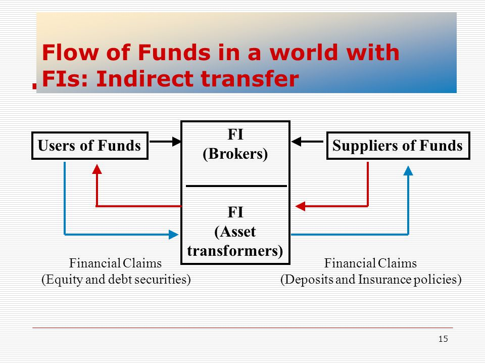 15 Flow of Funds in a world with FIs: Indirect transfer Users of Funds FI (Brokers) FI (Asset transformers) Suppliers of Funds Financial Claims (Equit