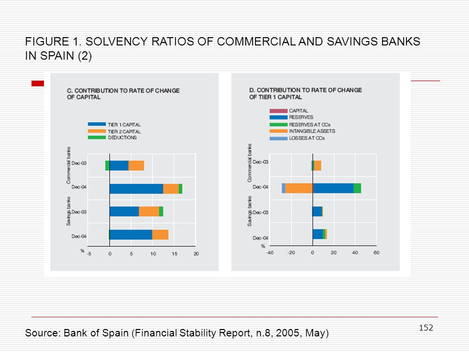 152 FIGURE 1. SOLVENCY RATIOS OF COMMERCIAL AND SAVINGS BANKS IN SPAIN (2) Source: Bank of Spain (Financial Stability Report, n.8, 2005, May)