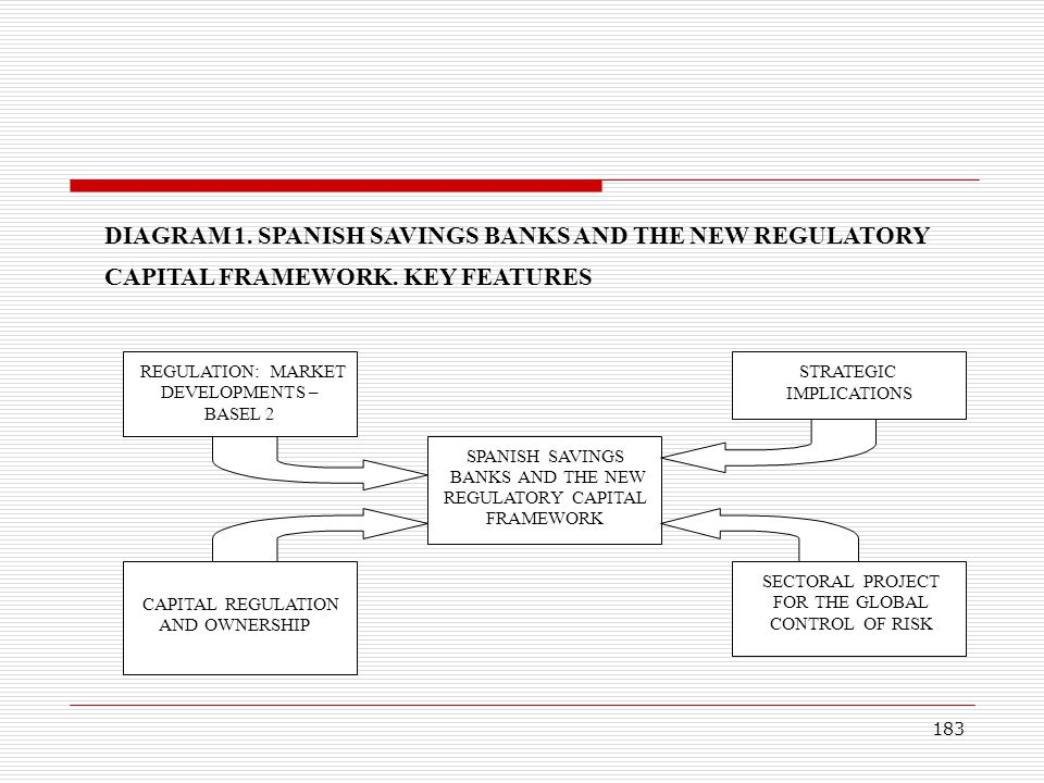 183 DIAGRAM 1. SPANISH SAVINGS BANKS AND THE NEW REGULATORY CAPITAL FRAMEWORK. KEY FEATURES SPANISH SAVINGS BANKS AND THE NEW REGULATORY CAPITAL FRAME