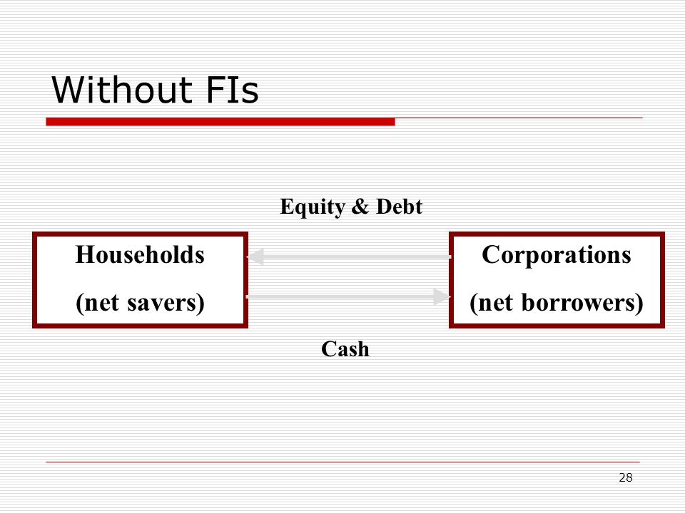 28 Without FIs Corporations (net borrowers) Households (net savers) Cash Equity & Debt