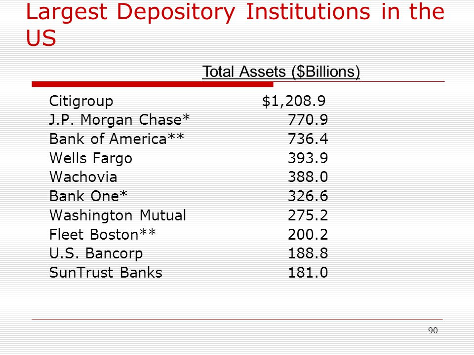 90 Largest Depository Institutions in the US Citigroup$1,208.9 J.P. Morgan Chase* 770.9 Bank of America** 736.4 Wells Fargo 393.9 Wachovia 388.0 Bank