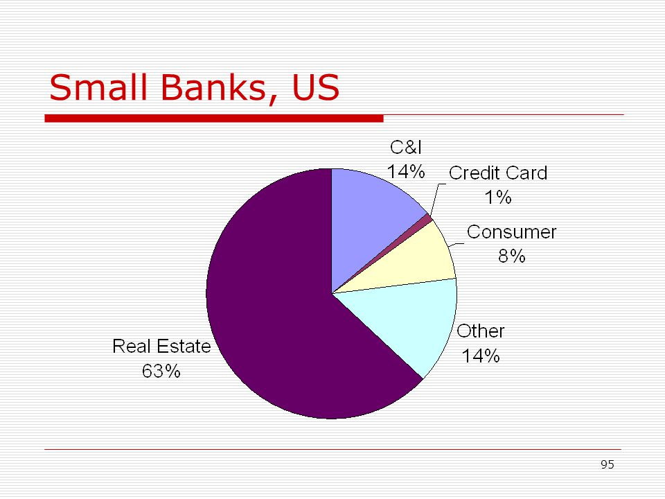 95 Small Banks, US
