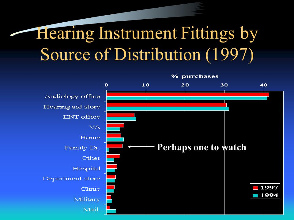 Hearing Instrument Fittings by Source of Distribution (1997) Perhaps one to watch