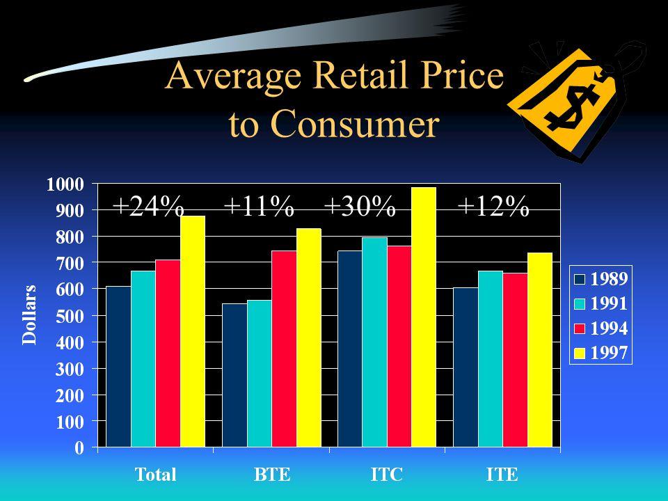 Average Retail Price to Consumer +24%+11%+30%+12%