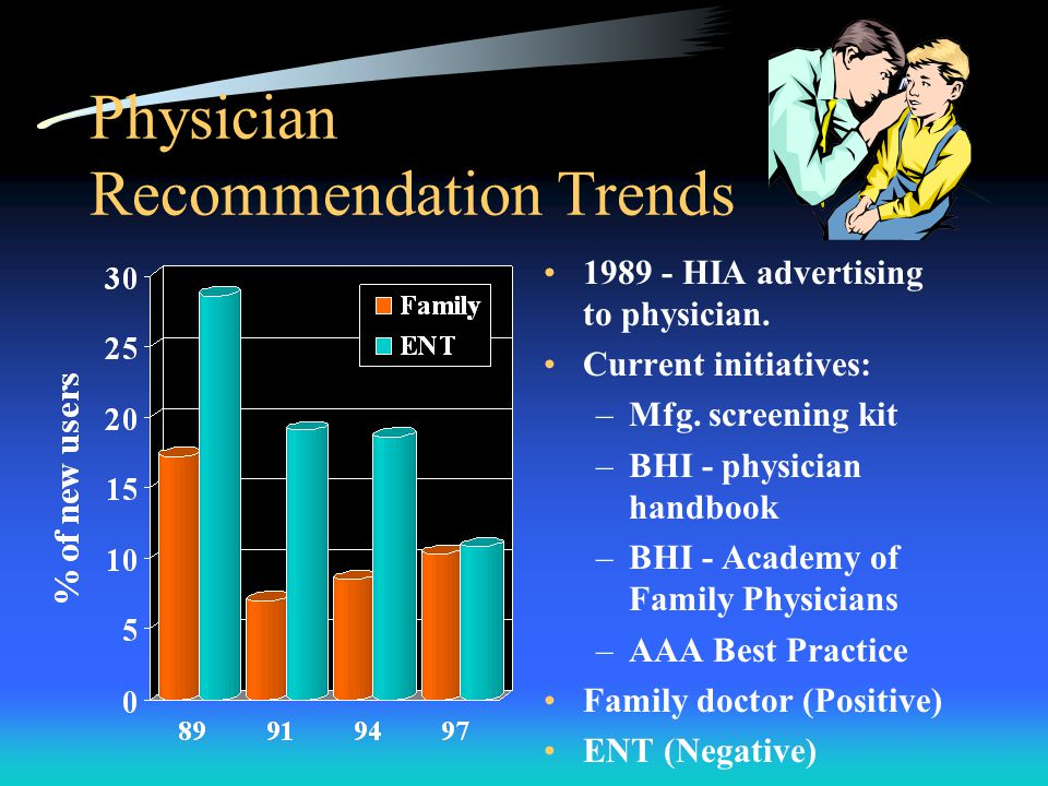 Physician Recommendation Trends HIA advertising to physician.