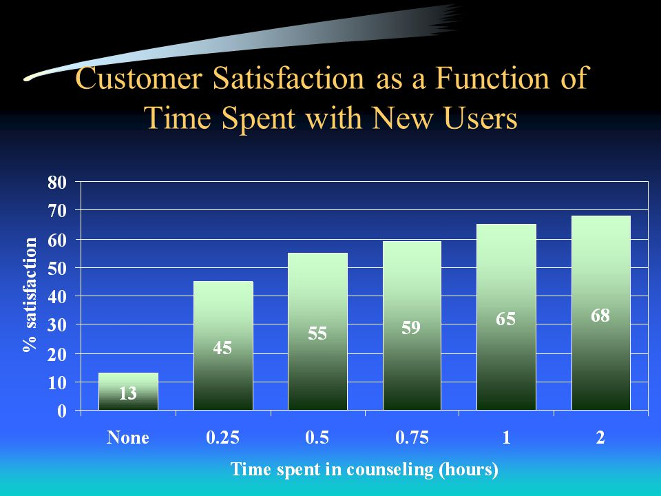 Customer Satisfaction as a Function of Time Spent with New Users
