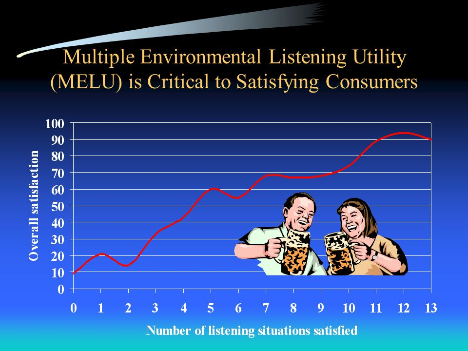 Multiple Environmental Listening Utility (MELU) is Critical to Satisfying Consumers
