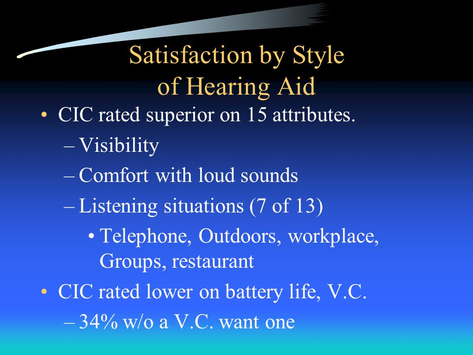 Satisfaction by Style of Hearing Aid CIC rated superior on 15 attributes.