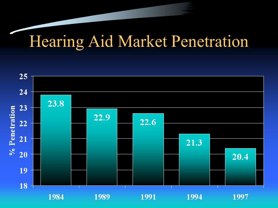 Hearing Aid Market Penetration