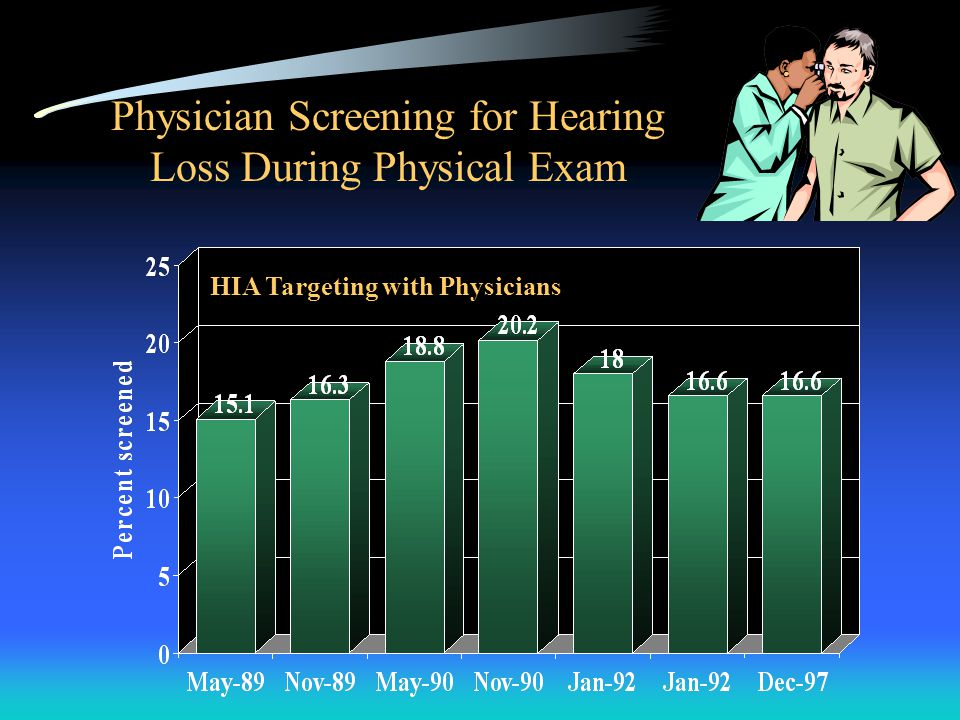 Physician Screening for Hearing Loss During Physical Exam HIA Targeting with Physicians