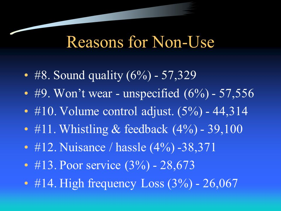 Reasons for Non-Use #8. Sound quality (6%) - 57,329 #9.