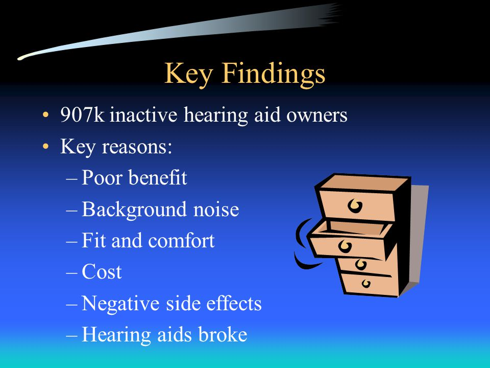 Key Findings 907k inactive hearing aid owners Key reasons: –Poor benefit –Background noise –Fit and comfort –Cost –Negative side effects –Hearing aids broke