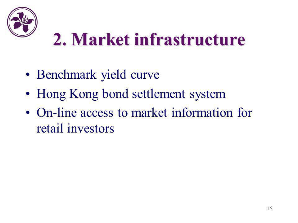 15 2. Market infrastructure Benchmark yield curve Hong Kong bond settlement system On-line access to market information for retail investors