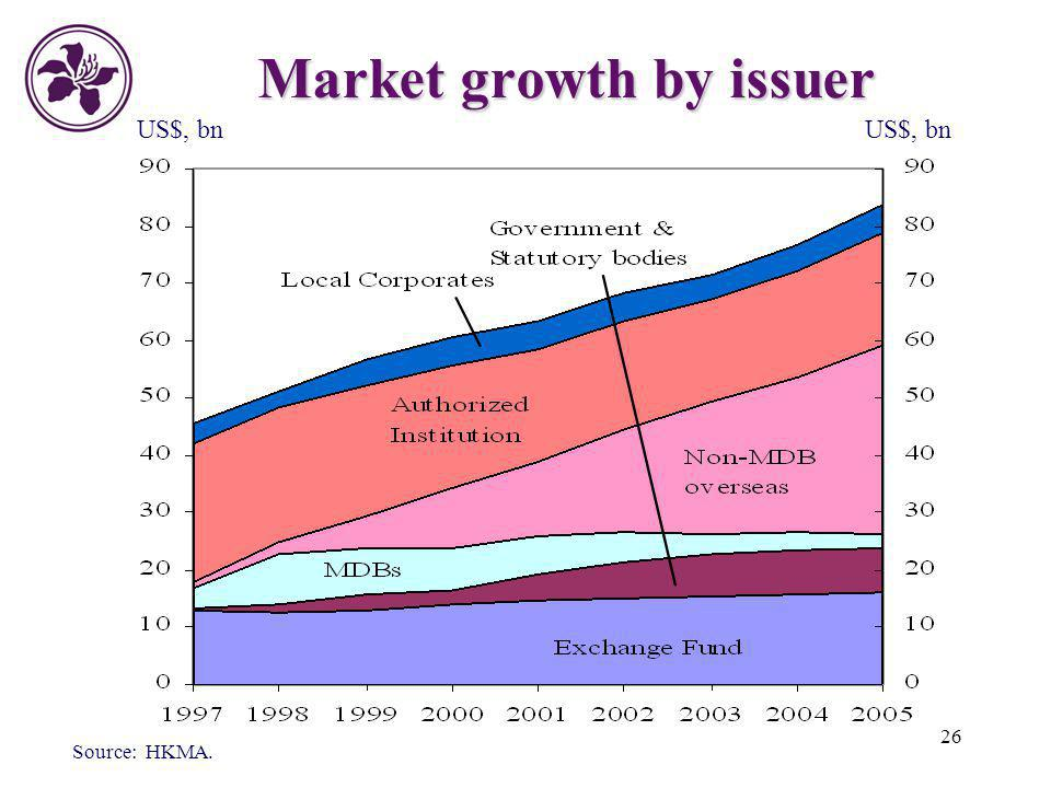 26 Market growth by issuer US$, bn Source: HKMA.