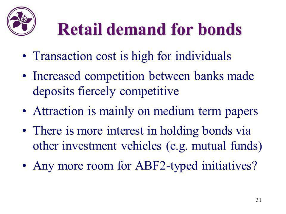31 Retail demand for bonds Transaction cost is high for individuals Increased competition between banks made deposits fiercely competitive Attraction