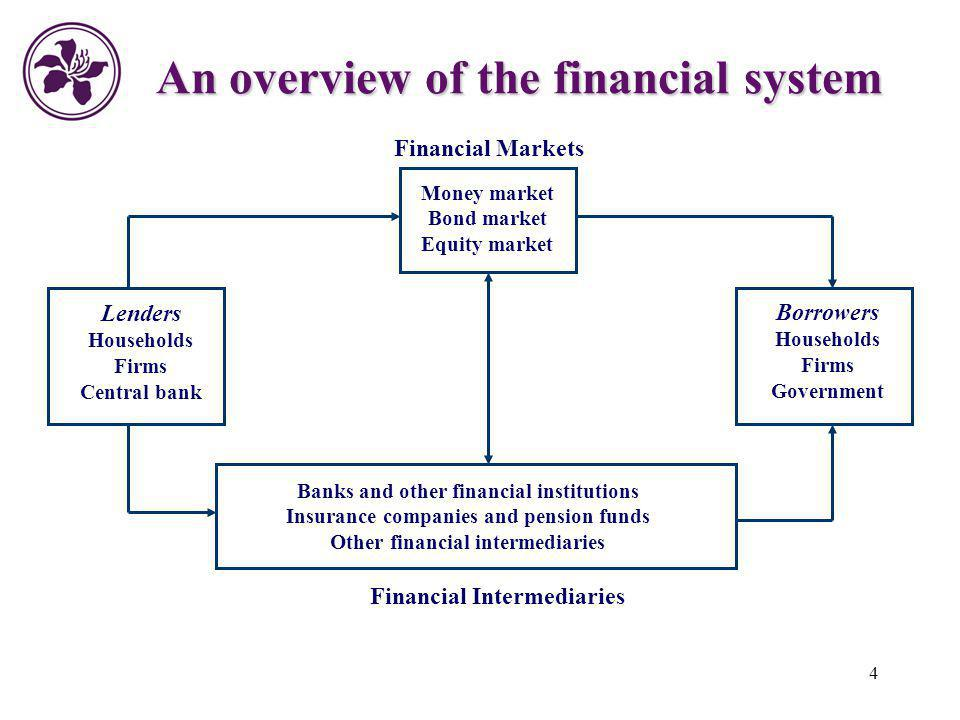 4 An overview of the financial system Financial Markets Money market Bond market Equity market Banks and other financial institutions Insurance compan