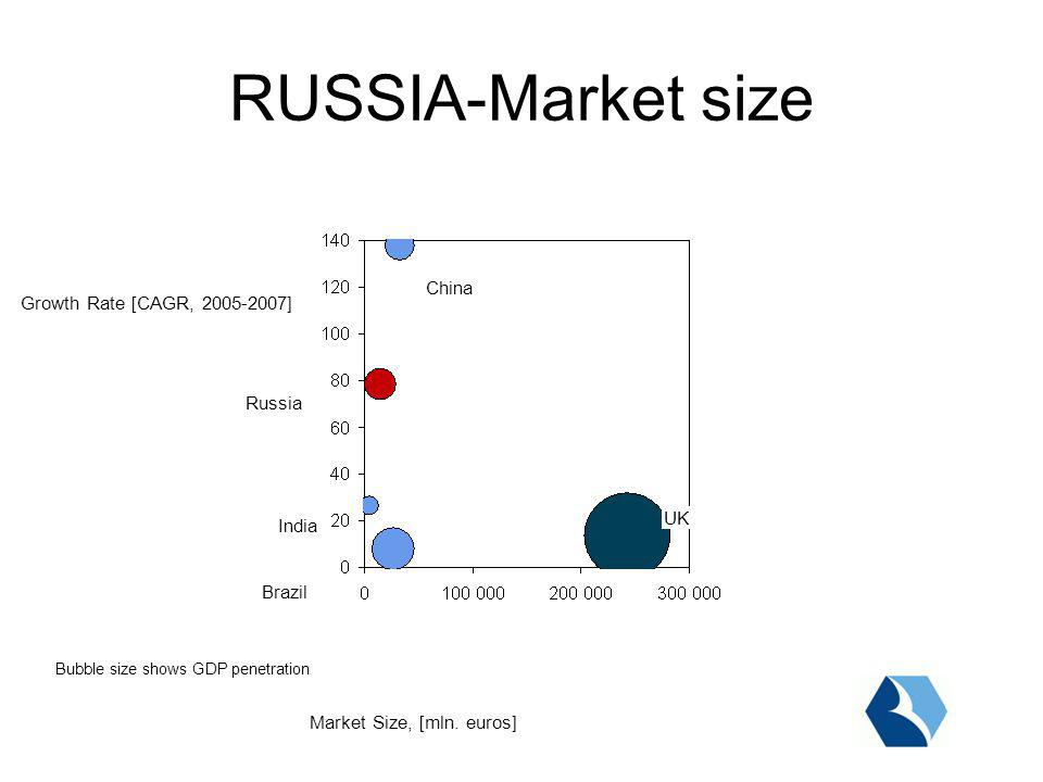 RUSSIA-Market size Growth Rate [CAGR, ] Market Size, [mln.