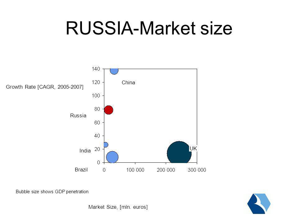 Market Volumes 20052006200720082009 45 864 2010 +58% 0.8%1.1%1.6%2.1% 2.7%2.7%3.0%3.0% Forecast Source:Expert RA, AFC analysis Market historical volumes and forecast [mln.