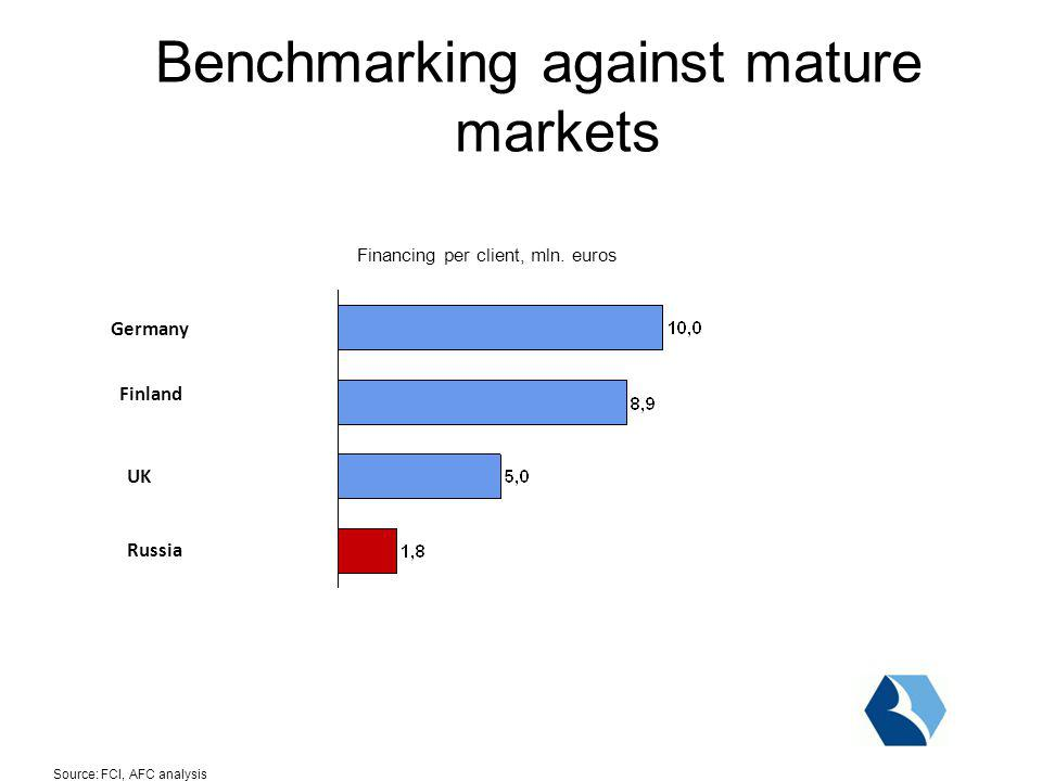 Germany Finland UK Russia Source:FCI, AFC analysis Benchmarking against mature markets Financing per client, mln.