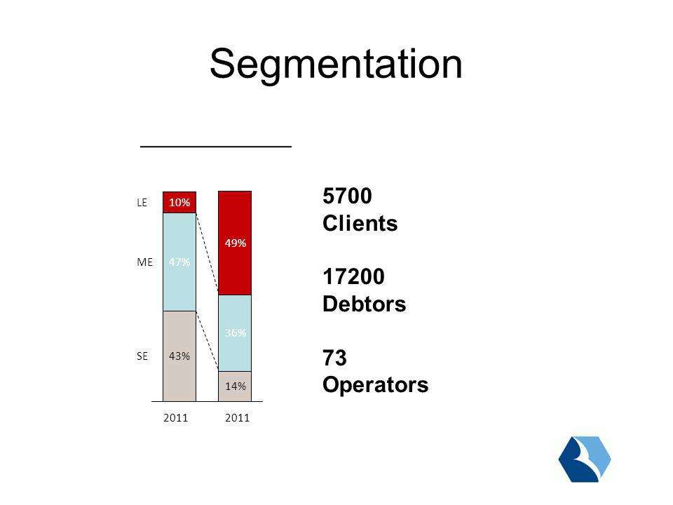 Segmentation 10% 47% 43% 2011 49% 36% 14% 2011 LE ME SE 5700 Clients 17200 Debtors 73 Operators