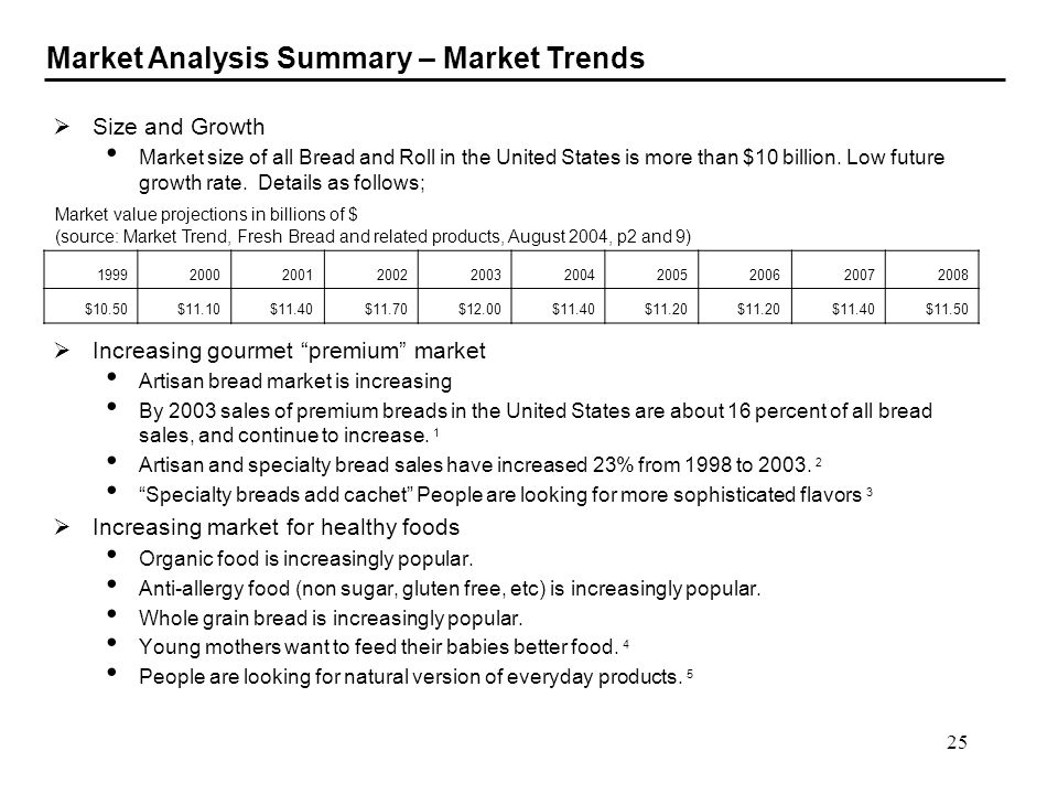 25 Size and Growth Market size of all Bread and Roll in the United States is more than $10 billion. Low future growth rate. Details as follows; Increa