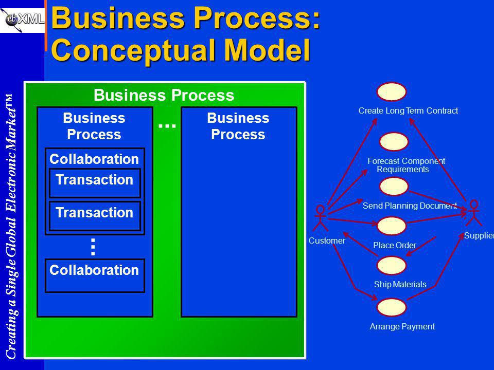 Creating a Single Global Electronic Market Business Process: Conceptual Model Business Process Collaboration Transaction...